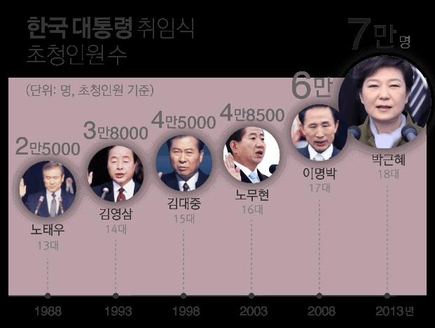 한국 대통령 취임식 초청인원 수, 1988년 노태우 2만 5천, 1993년 김영삼 3만 8천, 1998년 김대중 4만 5천, 2003년 노무현 4만8천5백, 2008년 이명박 6만, 2013년 박근혜 7만