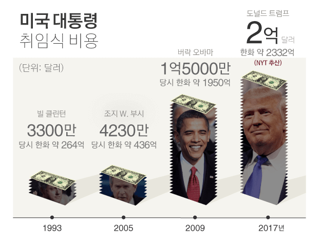 미국 대통령 취임식 비용, 1993년 한화 약 388억, 2005년 한화 약 497억, 2009년 한화 약 1763억원