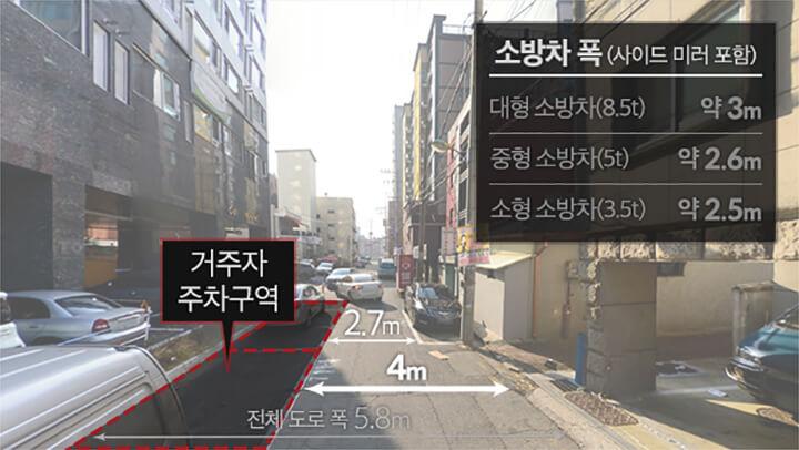 전체 도로폭 5m, 소방차 폭(리어미터 포함)은 대형소방차 약 3m, 중형 소방차 약 2.6m, 소형 소방차 약 2.5m