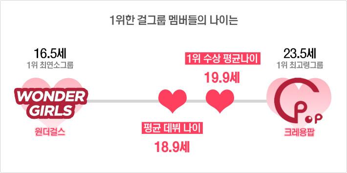1위 한 걸그룹 멤버들의 나이는 원더걸스 최연소그룹 16.5세, 평균 데뷔 나이 18.9세, 1위 수상 평균나이 19.9세, 크레용팝 최고령그룹 23.5세
