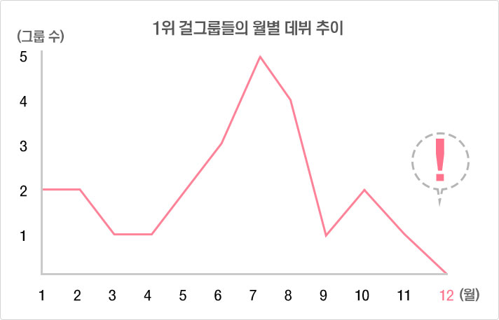 1위 걸그룹들의 월별 데뷔 추이