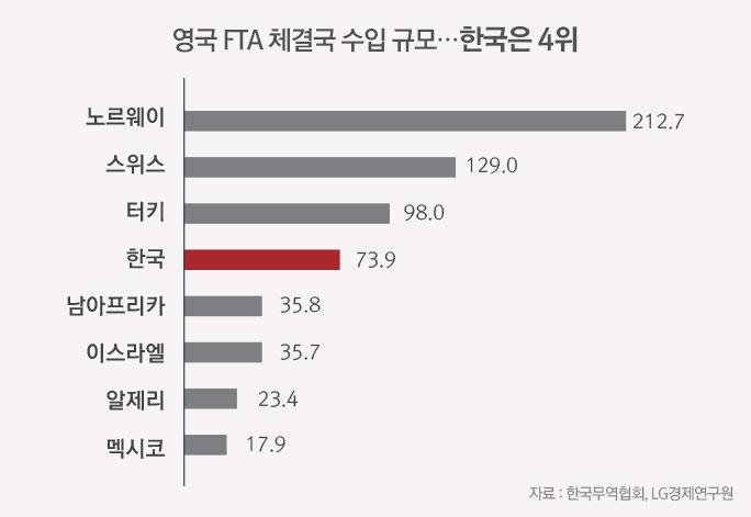 영국 FTA 체결국 수입 규모 그래프 - 한국은 4위