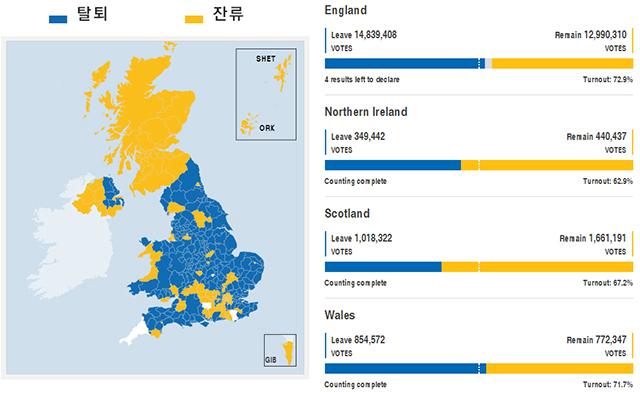 지역별 그래프