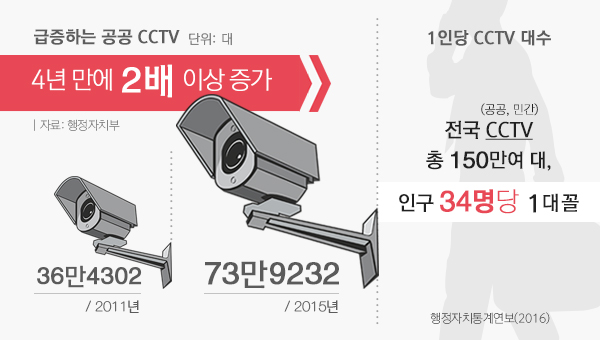 급증하는 공공 CCTV 4년만에 2배 이상 증가. 1인당 CCTV 대수 인구 34명당 1대 꼴