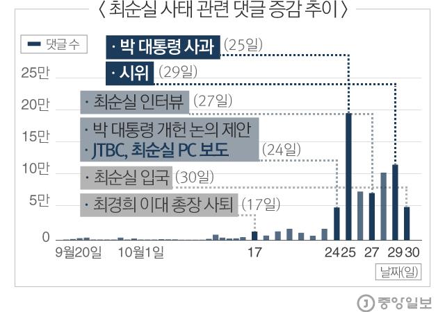 최순실 사태 관련 댓글 증감 추이