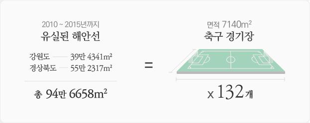2010년~2015년 사라진 해변. 서울월드컵 경기장 132개 면적