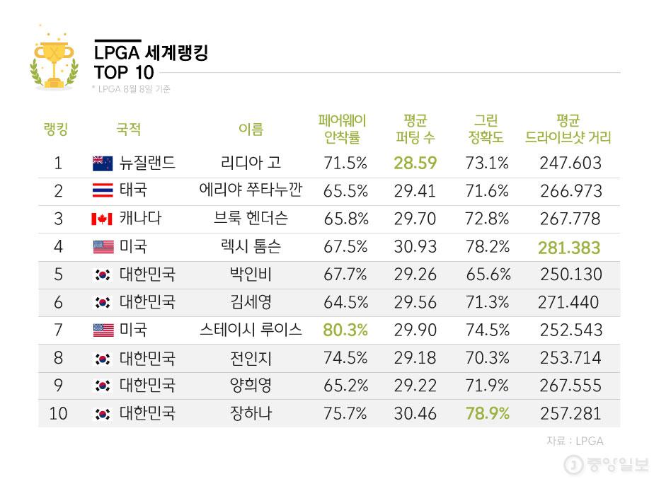 LPGA 세계랭킹 10위 선수