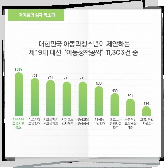 대한민국 아동과청소년이 제안하는 제19대 대선 '아동정책공약' 11,303건 중 '교육·학교'에 대한 수치 그래프