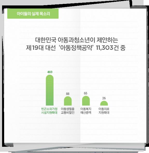 대한민국 아동과청소년이 제안하는 제19대 대선 '아동정책공약' 11,303건 중 '복지'에 대한 수치 그래프