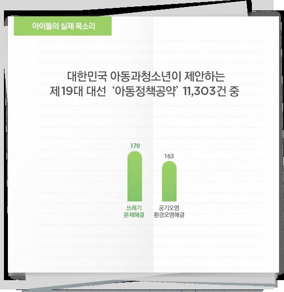 대한민국 아동과청소년이 제안하는 제19대 대선 '아동정책공약' 11,303건 중 '환경'에 대한 수치 그래프