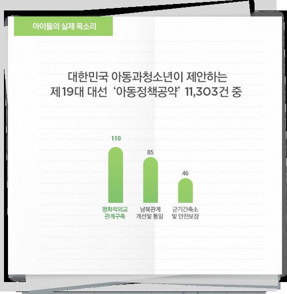 대한민국 아동과청소년이 제안하는 제19대 대선 '아동정책공약' 11,303건 중 '국가안보·외교'에 대한 수치 그래프