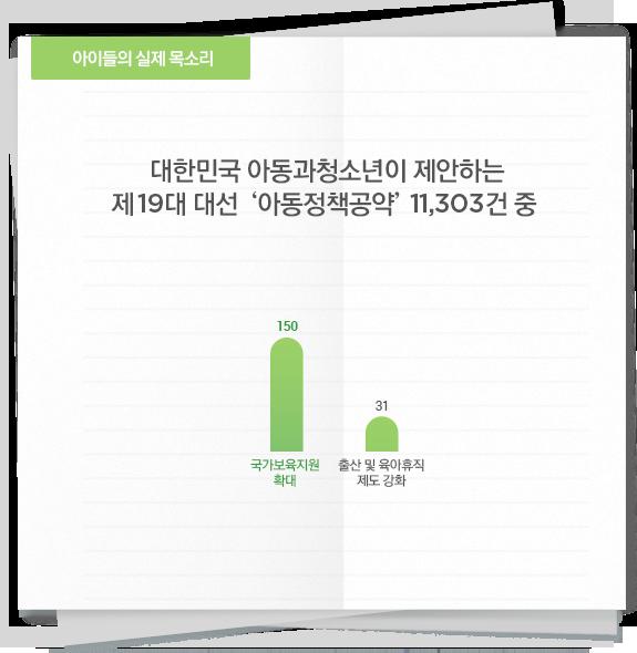 대한민국 아동과청소년이 제안하는 제19대 대선 '아동정책공약' 11,303건 중 '보육'에 대한 수치 그래프