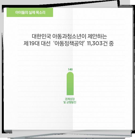 대한민국 아동과청소년이 제안하는 제19대 대선 '아동정책공약' 11,303건 중 '경제성장·균형발전'에 대한 수치 그래프