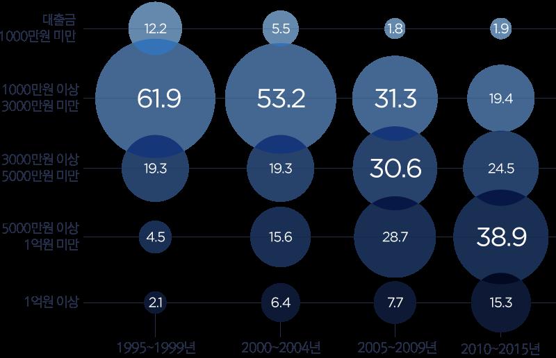 1995-1999년, 대출금 1000만원 이상 3000만원 미만 61.9%, 5000만원 이상 1억원 미만 4.5%, 1억원 이상 2.1%  2010~2015년 대출금 1000만원 이상 3000만원 미만 19.4%, 5000만원 이상 1억원 미만 38.9%, 1억원 이상 15.3%