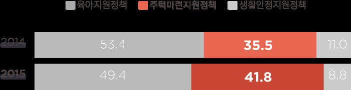 육아지원정책 2014년 53.4%, 2015년 49.4%,  주택마련지원정책 2014년 35.5%, 2015년 41.8%, 생활안정지원정책 2014년 11%, 2015년 8.8%