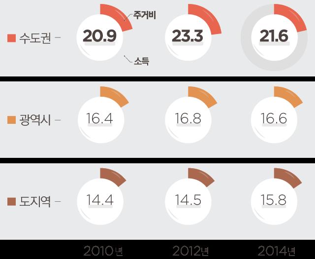 소득에서 주거비가 차지하는 비중,   2010년 수도권 20.9%, 광역시 16.4%, 도지역 14.4%, 2014년 수도권 21.6%, 광역시 16.6%, 도지역 15.8%