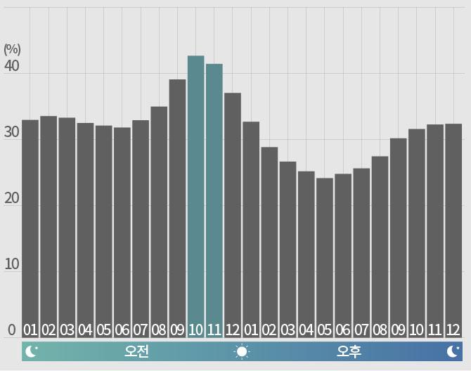 초미세먼지와 시간 그래프