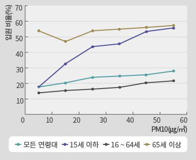 초미세먼지 그래프