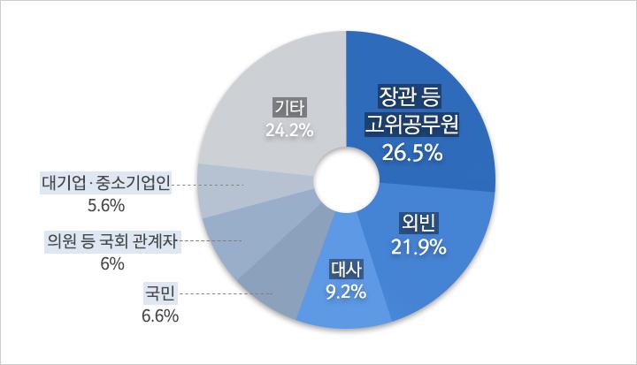장관 등 고위공무원 26.5%, 외빈 21.9%, 대사 9.2%, 국민 6.6%, 의원 등 국회 관계자 6%, 대기업/중소기업인 5.6%, 기타 24.2%