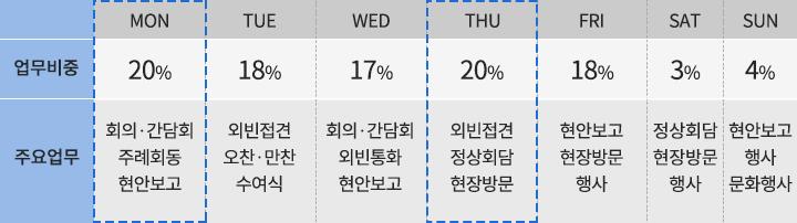 일주일 주요 업무 시간표