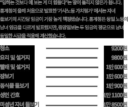 미성년 자녀 돌보기(1만 8500원), 동식물 돌보기(1만 900원), 장보기(1만 600원), 빨래 및 다림질(1만 600원), 요리 및 설거지(9800원), 청소(9200원)