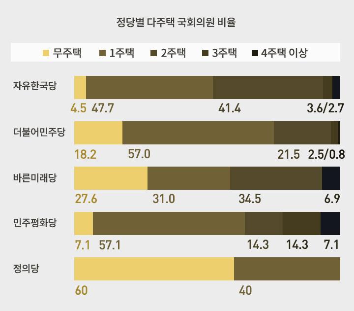 정당별 다주택 국회의원 비율