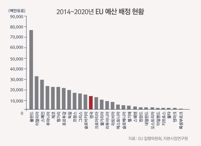 2014~2020 EU 예산 배정현황