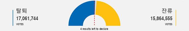탈퇴, 투표 결과