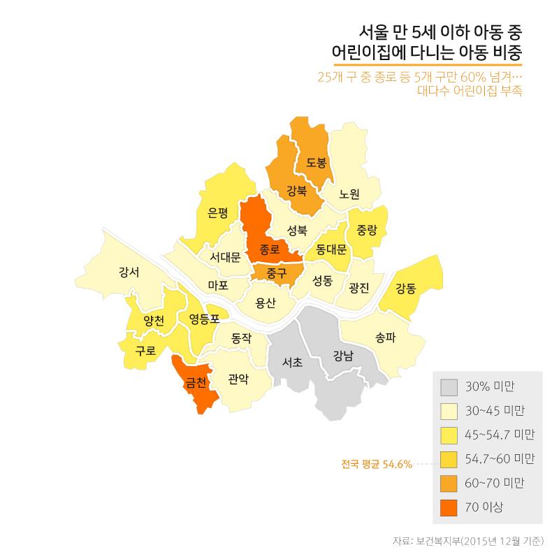 서울 만5세 이하 아동 중 어린이집에 다니는 아동 비중