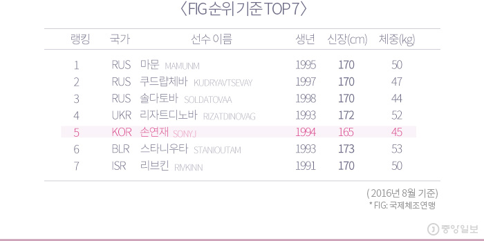 FIG 순위 기준 TOP7 - 손연재 5위