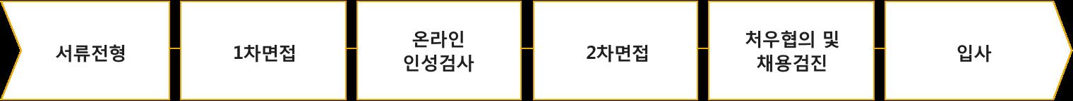 서류전형-1차면접-온라인인성검사-2차면접-처우협의 및 채용검진-입사